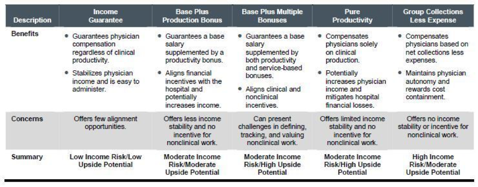 3 COMMON PHYSICIAN COMPENSATION MODELS EVERY DOCTOR SHOULD KNOW